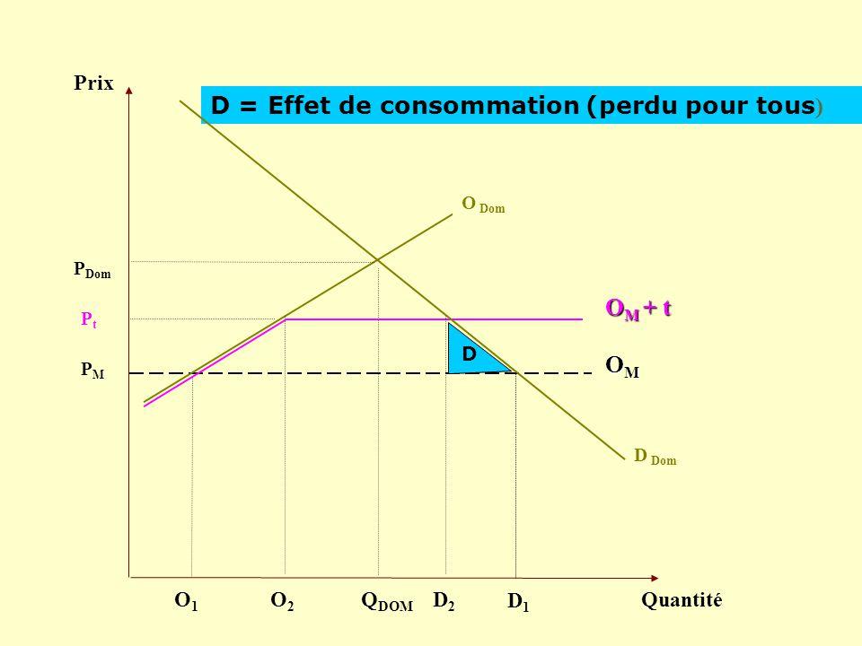 D = Effet de consommation (perdu pour tous)