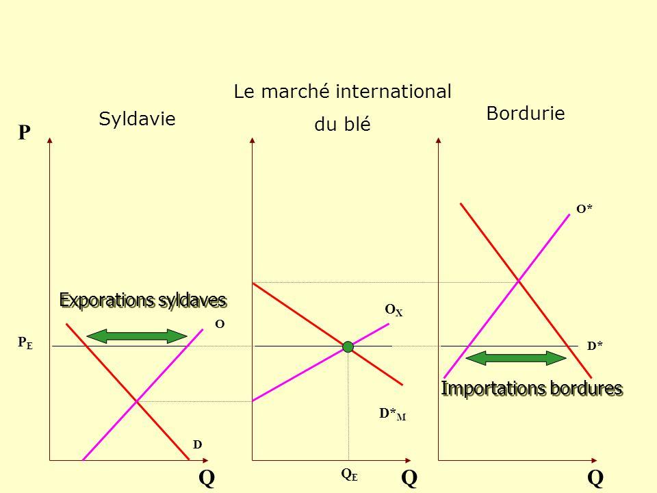 P Q Q Q Le marché international du blé Bordurie Syldavie