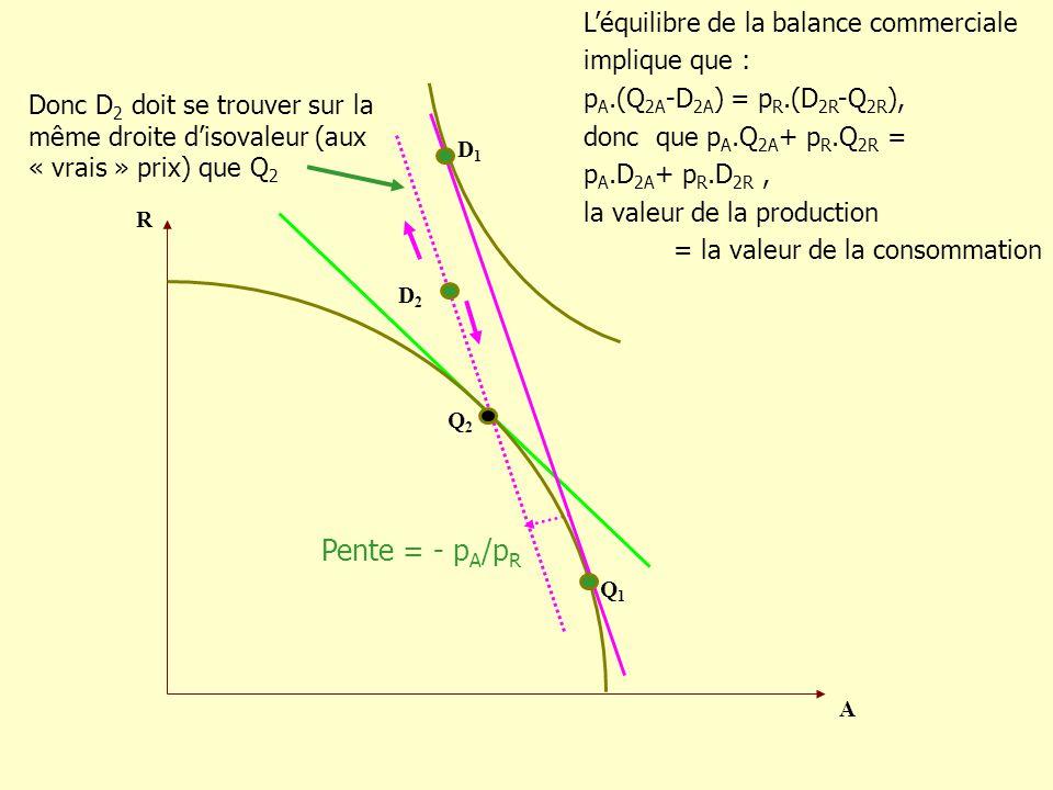 Pente = - pA/pR L'équilibre de la balance commerciale implique que :