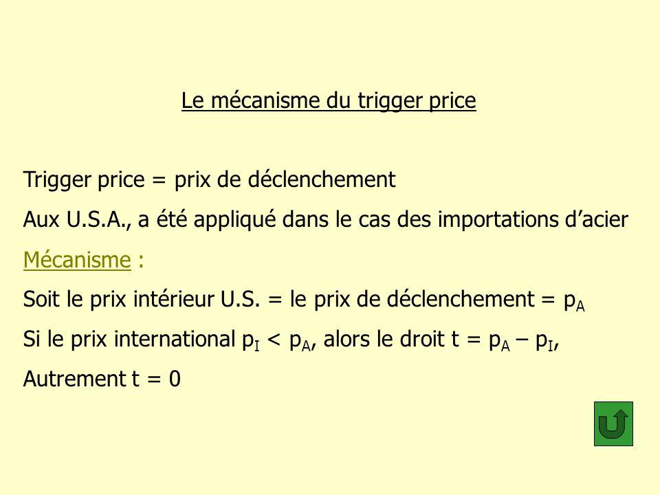 Le mécanisme du trigger price