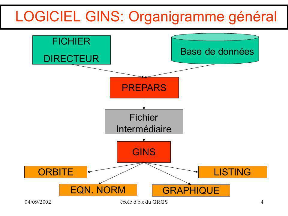 LOGICIEL GINS: Organigramme général