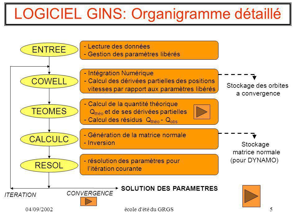 LOGICIEL GINS: Organigramme détaillé