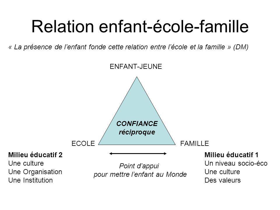 Relation enfant-école-famille