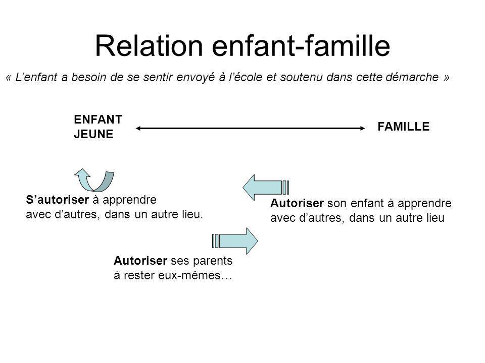 Relation enfant-famille