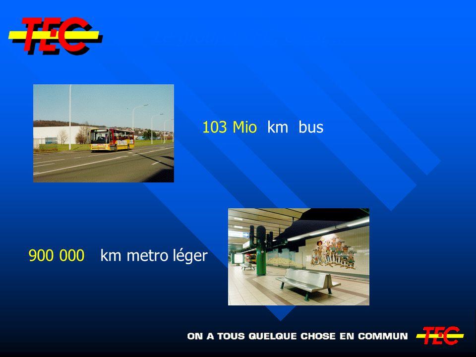 Le groupe TEC, c 'est … 103 Mio km bus 900 000 km metro léger