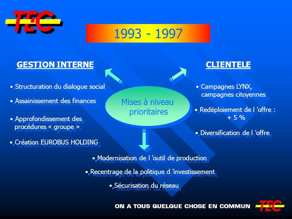 1993 - 1997 GESTION INTERNE CLIENTELE Mises à niveau prioritaires
