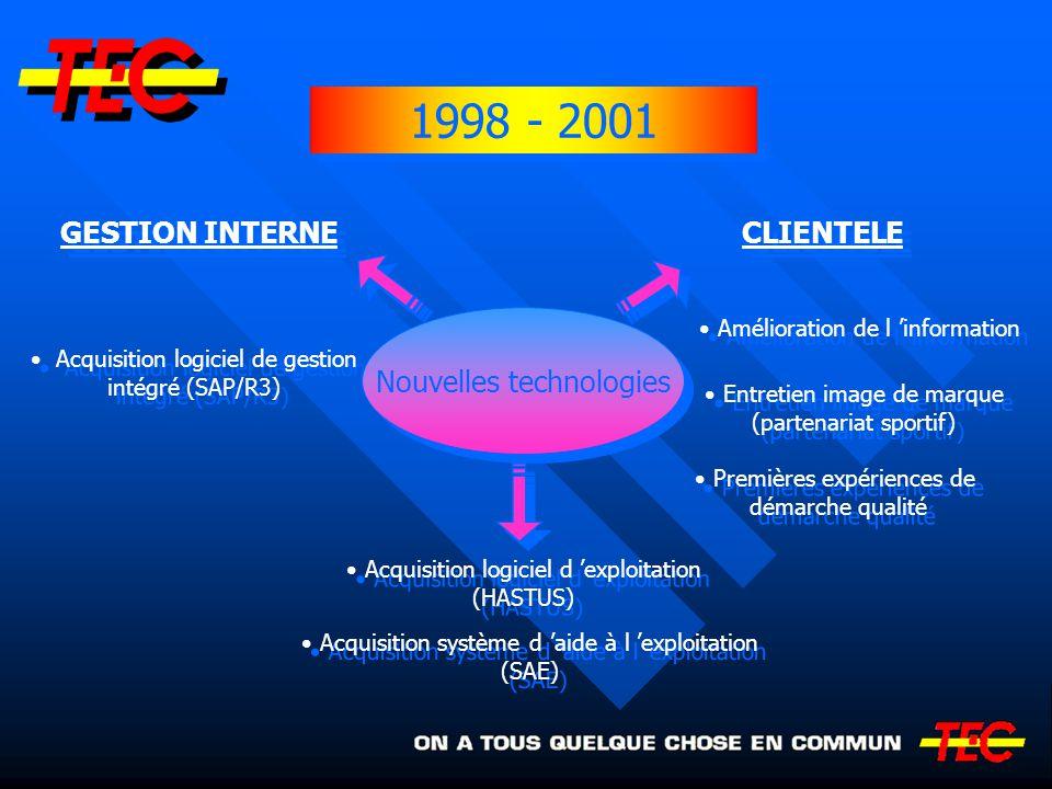 1998 - 2001 GESTION INTERNE CLIENTELE Nouvelles technologies