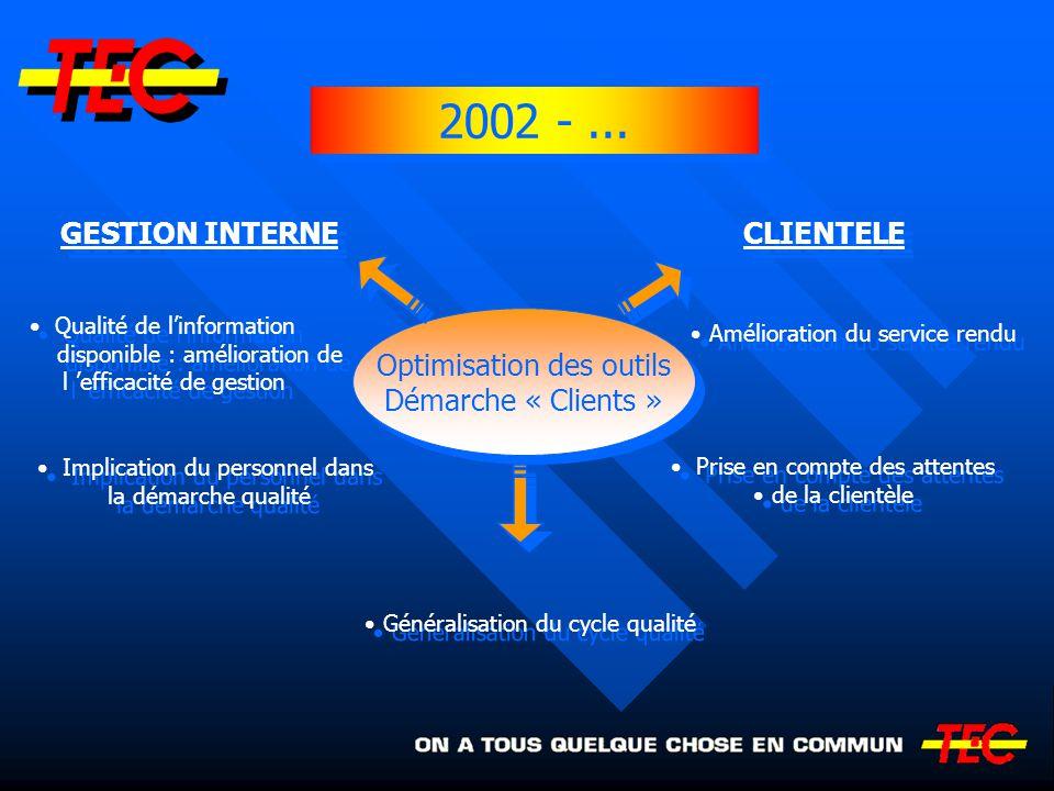 2002 - ... GESTION INTERNE CLIENTELE Optimisation des outils