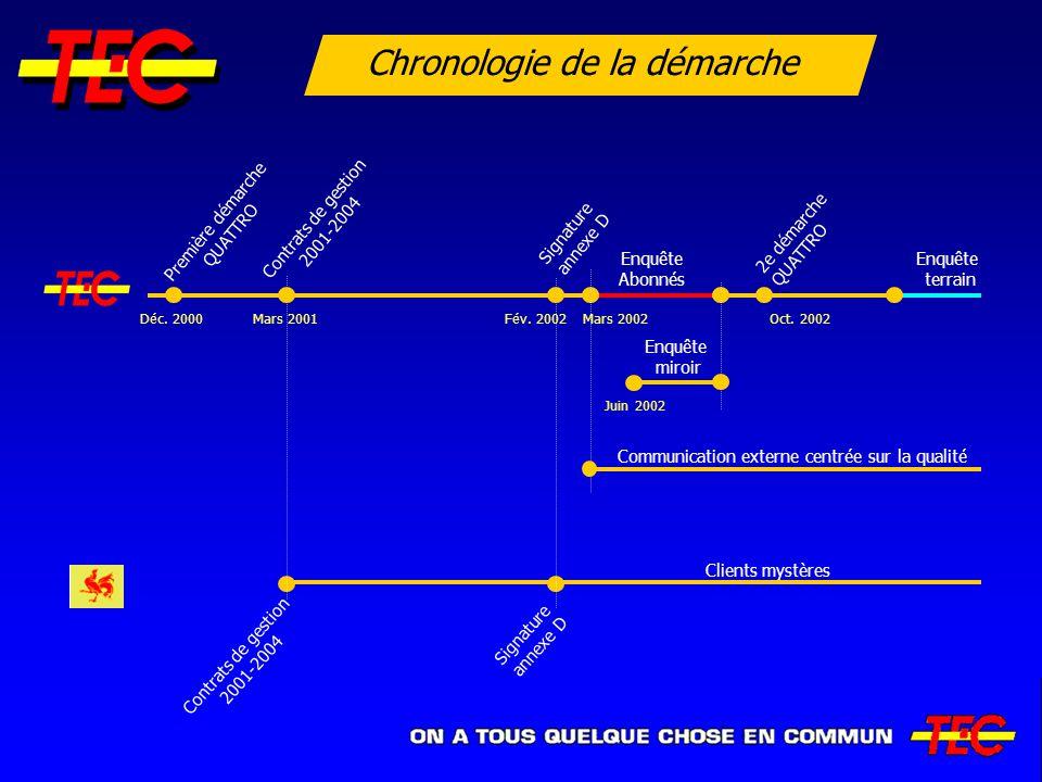Chronologie de la démarche