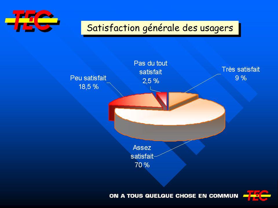 Satisfaction générale des usagers