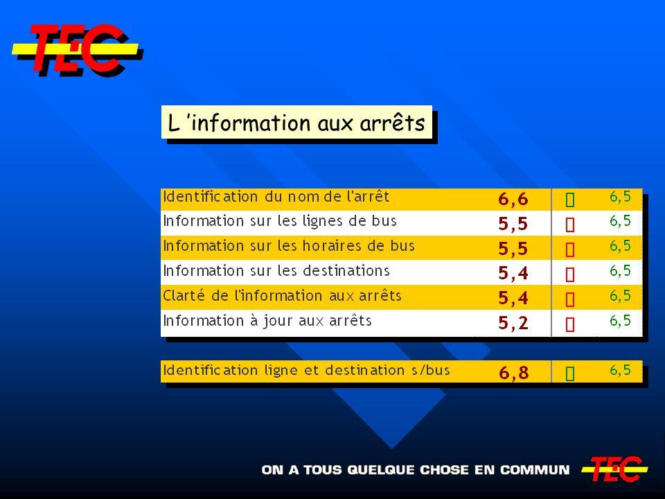 L 'information aux arrêts