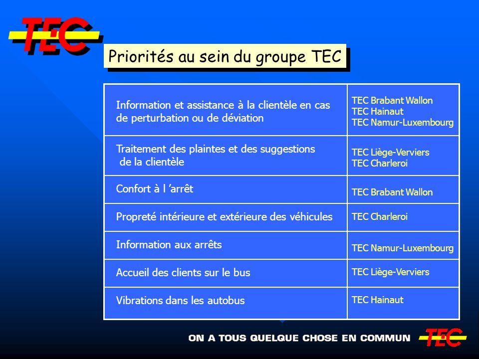 Priorités au sein du groupe TEC