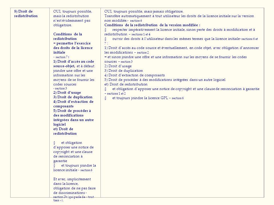 8) Droit de redistribution