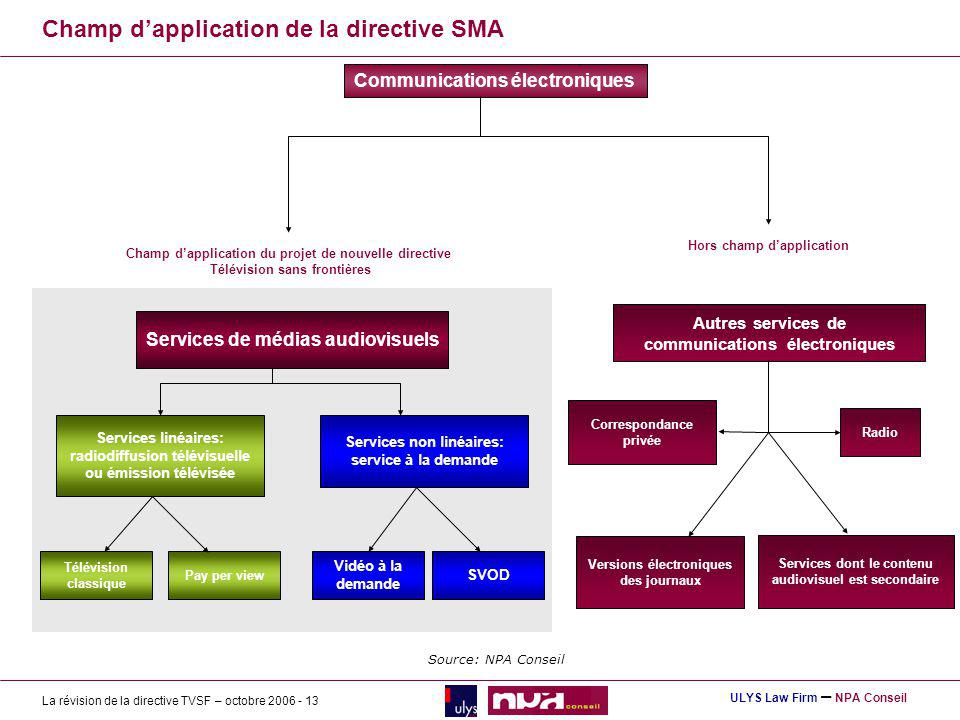 Champ d'application de la directive SMA