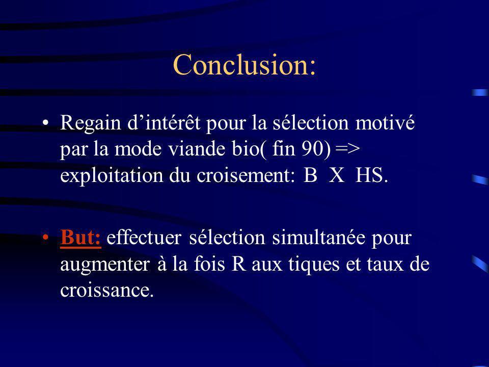 Conclusion: Regain d'intérêt pour la sélection motivé par la mode viande bio( fin 90) => exploitation du croisement: B X HS.