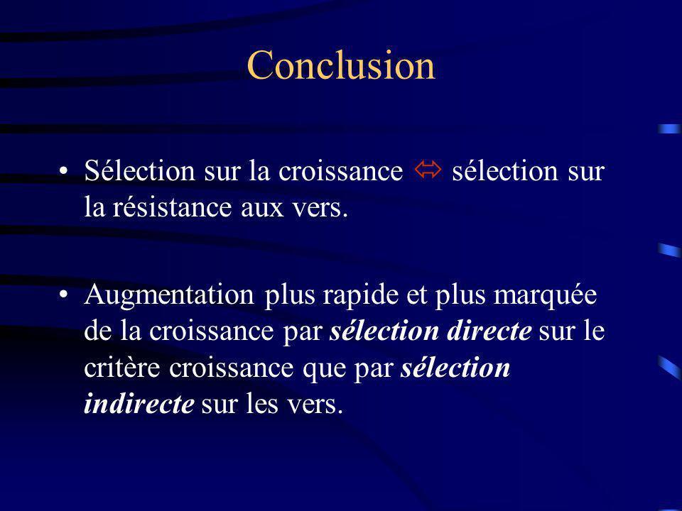 Conclusion Sélection sur la croissance  sélection sur la résistance aux vers.
