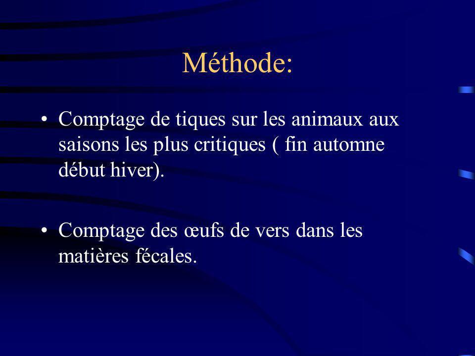 Méthode: Comptage de tiques sur les animaux aux saisons les plus critiques ( fin automne début hiver).