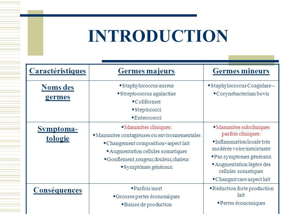 INTRODUCTION Caractéristiques Germes majeurs Germes mineurs