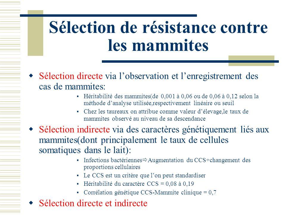 Sélection de résistance contre les mammites