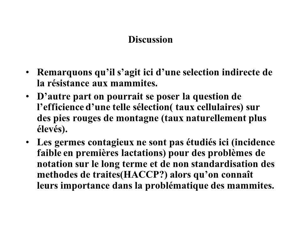 Discussion Remarquons qu'il s'agit ici d'une selection indirecte de la résistance aux mammites.