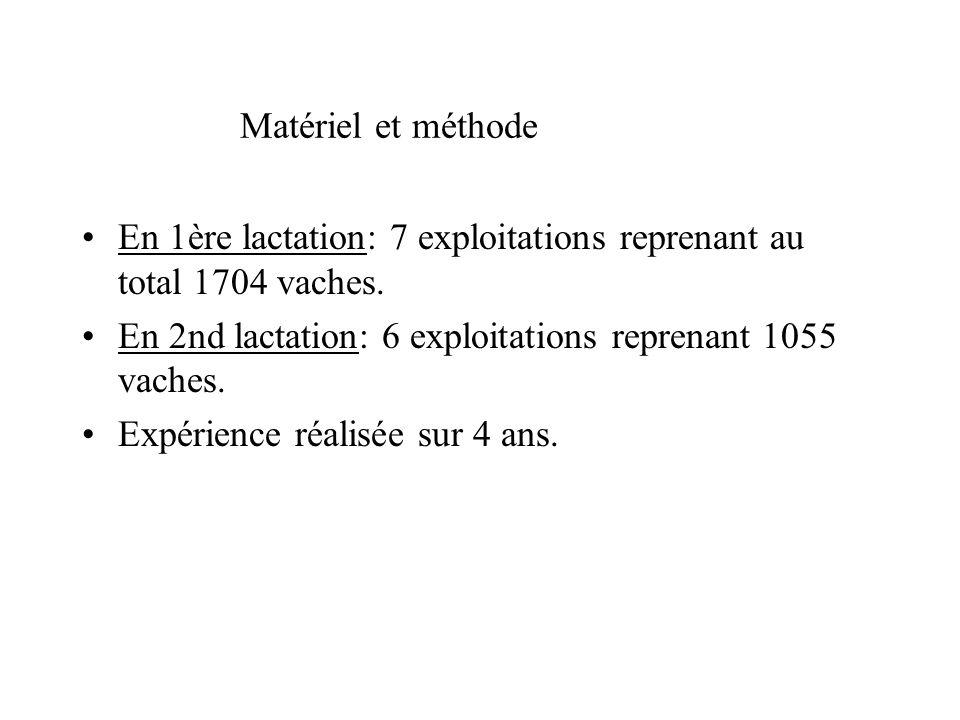 Matériel et méthode En 1ère lactation: 7 exploitations reprenant au total 1704 vaches. En 2nd lactation: 6 exploitations reprenant 1055 vaches.