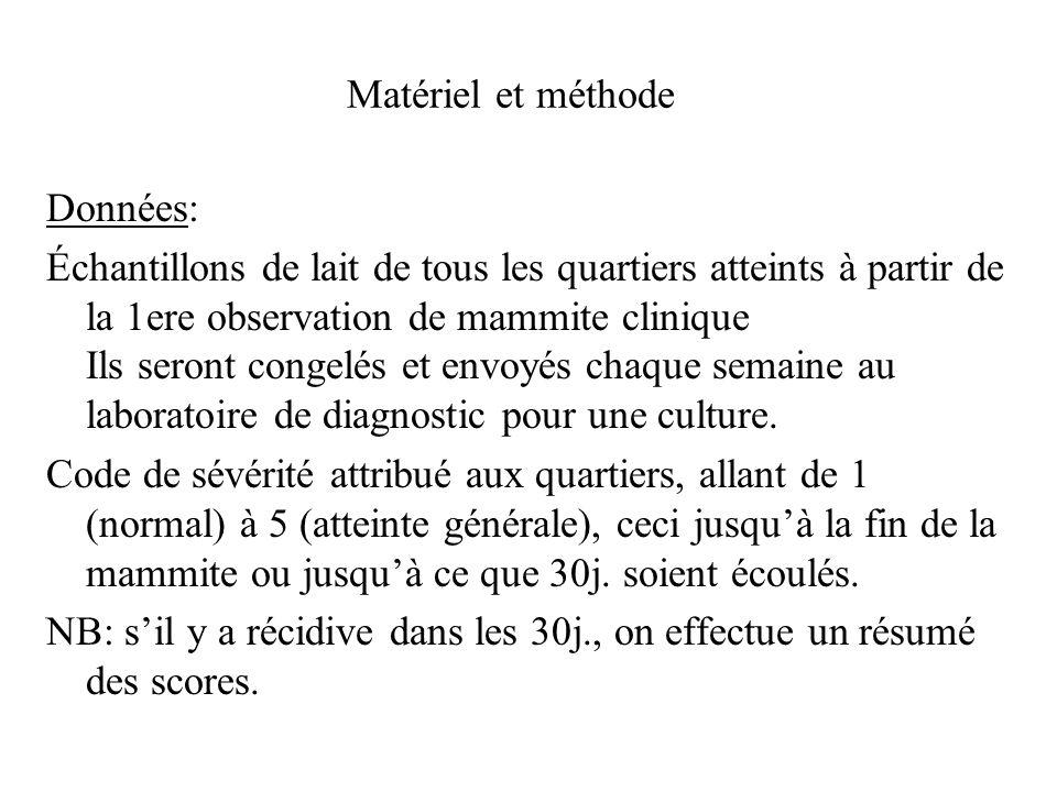 Matériel et méthode Données: