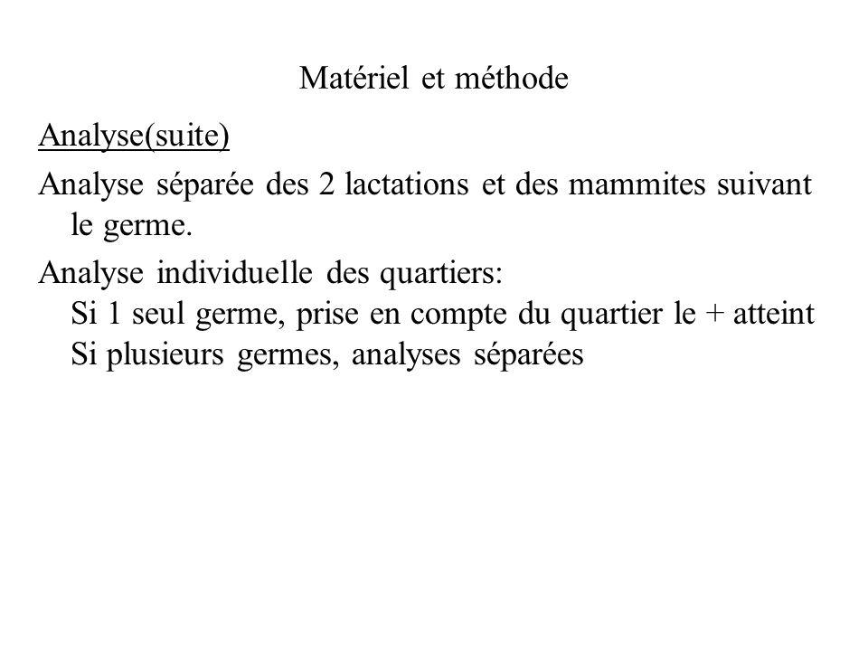 Matériel et méthode Analyse(suite) Analyse séparée des 2 lactations et des mammites suivant le germe.