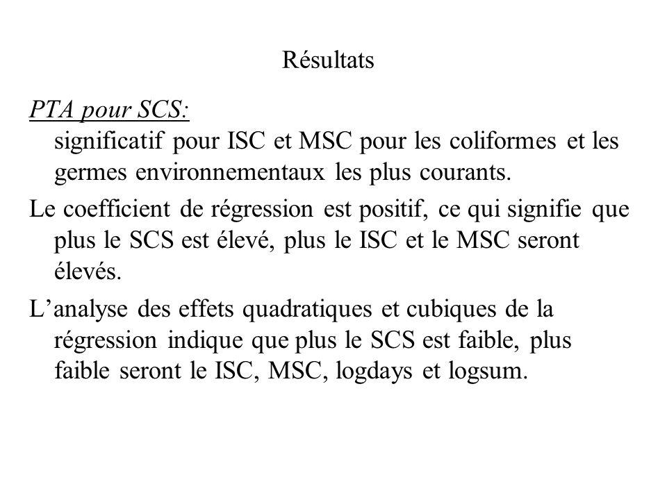 Résultats PTA pour SCS: significatif pour ISC et MSC pour les coliformes et les germes environnementaux les plus courants.