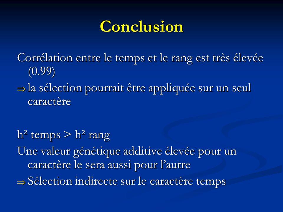 Conclusion Corrélation entre le temps et le rang est très élevée (0.99) la sélection pourrait être appliquée sur un seul caractère.