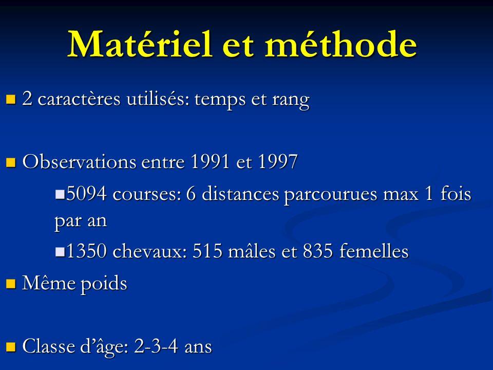 Matériel et méthode 2 caractères utilisés: temps et rang