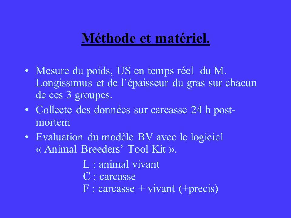 Méthode et matériel. Mesure du poids, US en temps réel du M. Longissimus et de l'épaisseur du gras sur chacun de ces 3 groupes.