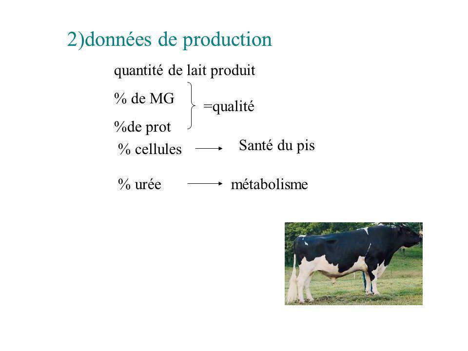 2)données de production