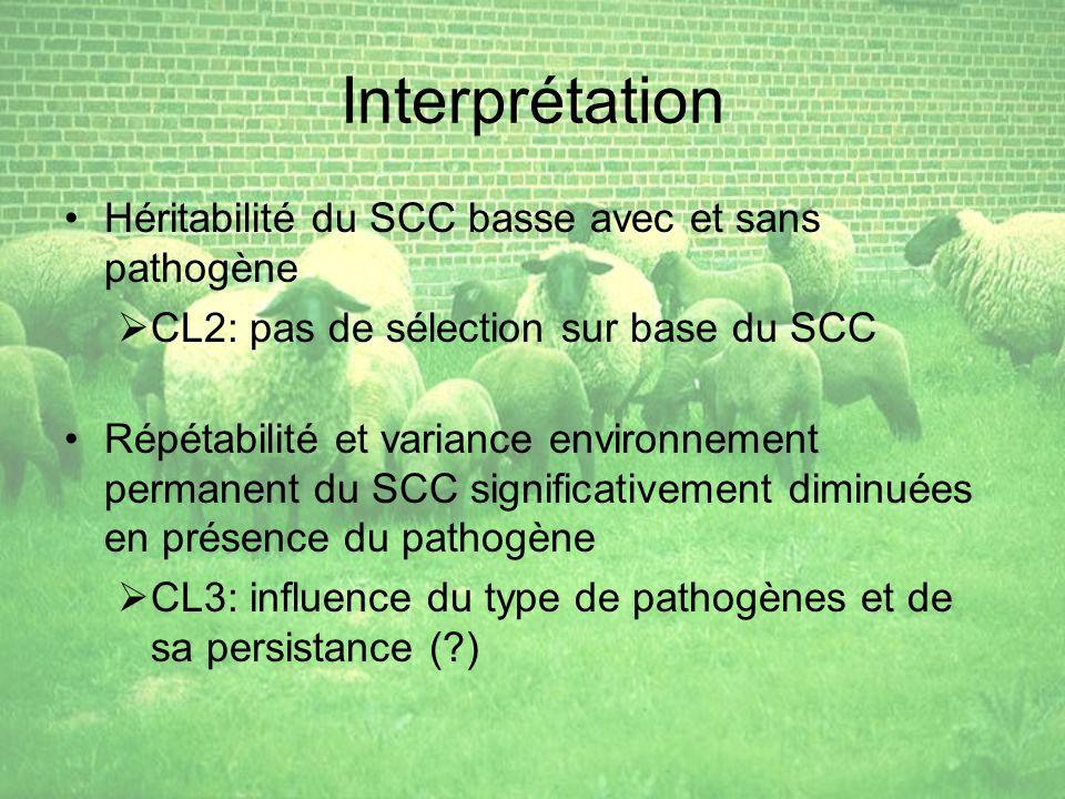 Interprétation Héritabilité du SCC basse avec et sans pathogène