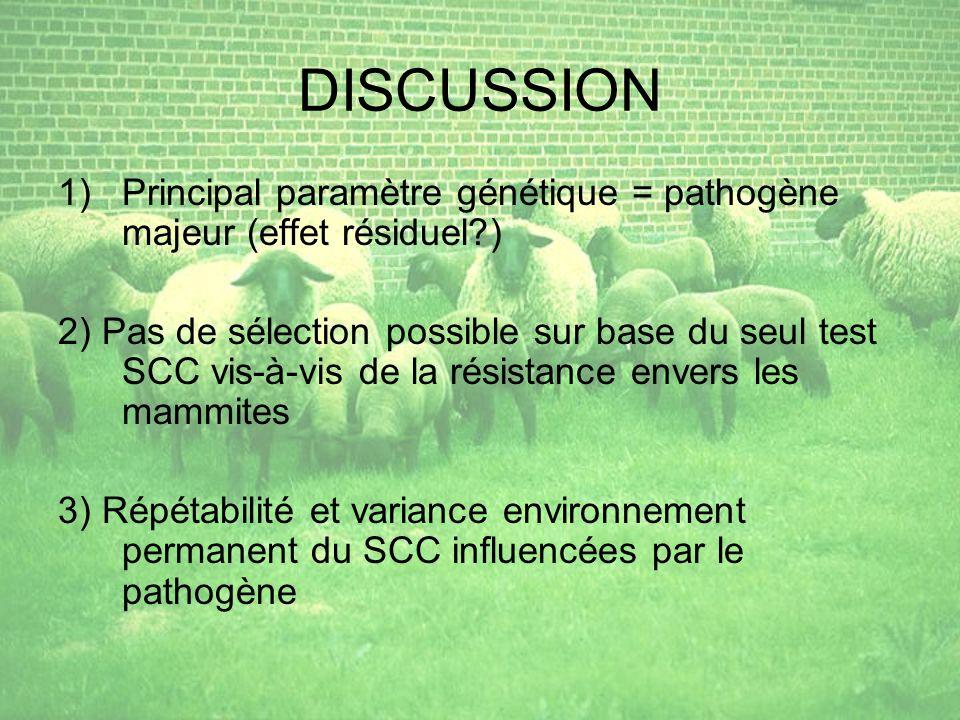 DISCUSSION Principal paramètre génétique = pathogène majeur (effet résiduel )