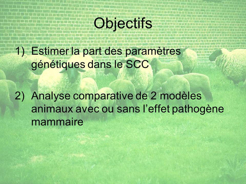 Objectifs Estimer la part des paramètres génétiques dans le SCC