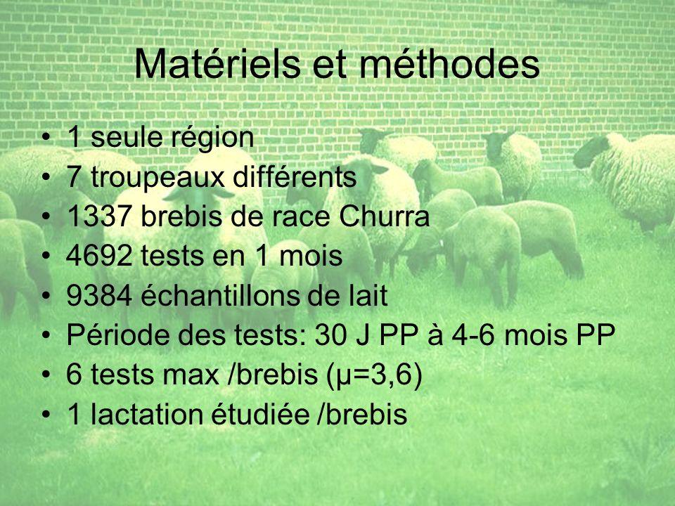 Matériels et méthodes 1 seule région 7 troupeaux différents