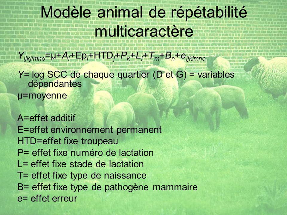Modèle animal de répétabilité multicaractère