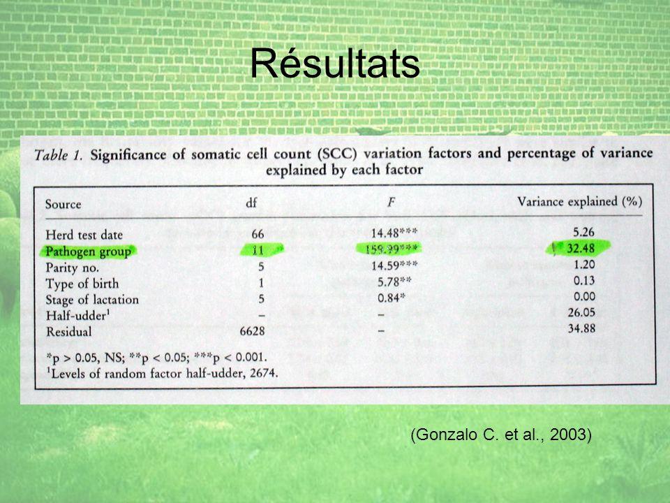 Résultats (Gonzalo C. et al., 2003)