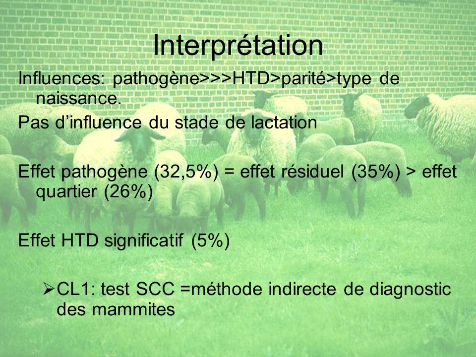 Interprétation Influences: pathogène>>>HTD>parité>type de naissance. Pas d'influence du stade de lactation.