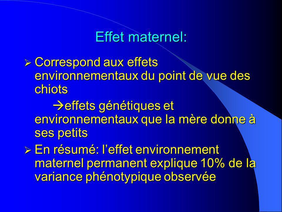 Effet maternel: Correspond aux effets environnementaux du point de vue des chiots.