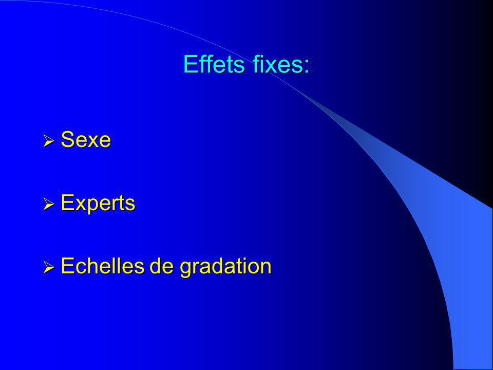 Effets fixes: Sexe Experts Echelles de gradation