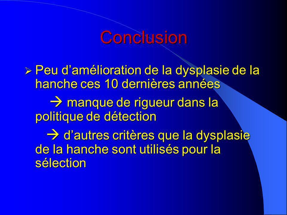 Conclusion Peu d'amélioration de la dysplasie de la hanche ces 10 dernières années.  manque de rigueur dans la politique de détection.