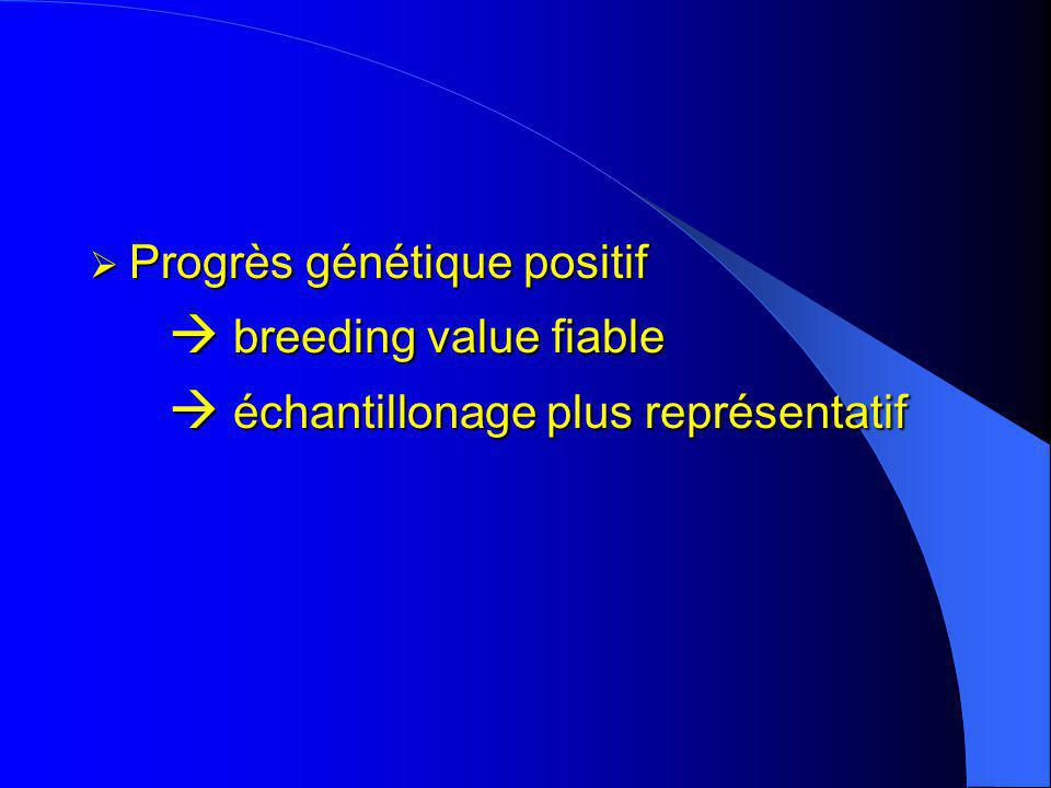  breeding value fiable  échantillonage plus représentatif