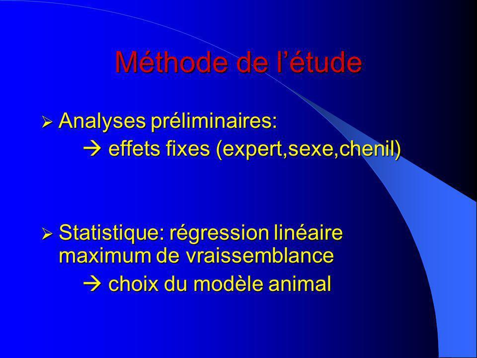 Méthode de l'étude Analyses préliminaires: