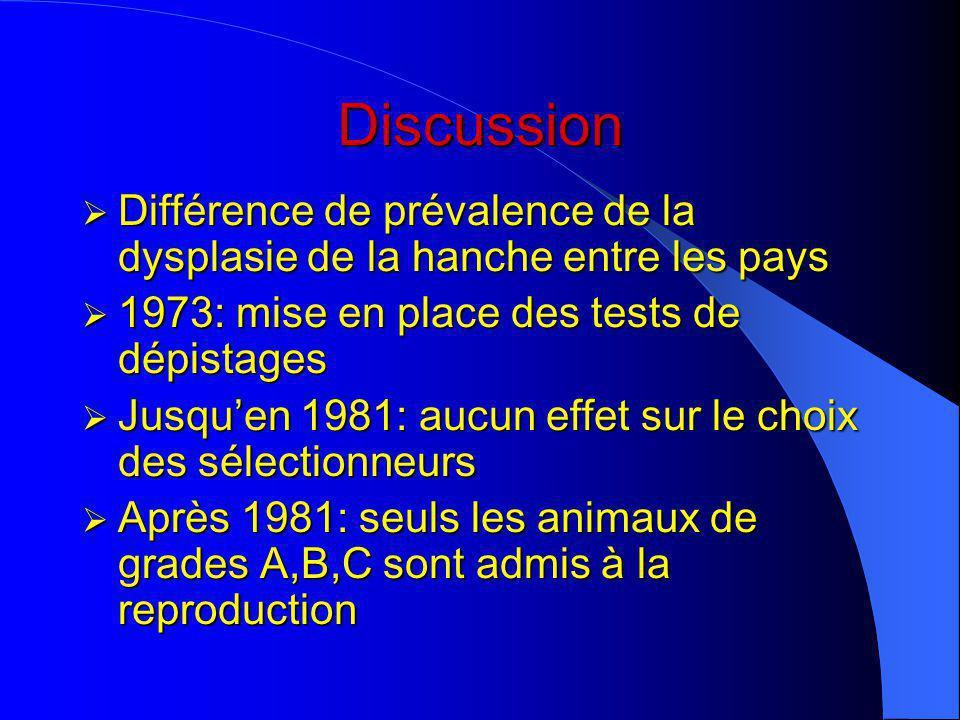 Discussion Différence de prévalence de la dysplasie de la hanche entre les pays. 1973: mise en place des tests de dépistages.