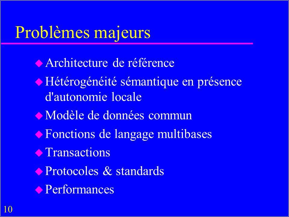 Problèmes majeurs Architecture de référence