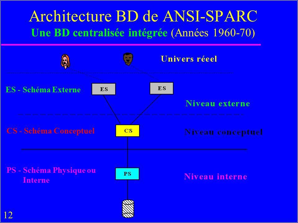 Architecture BD de ANSI-SPARC Une BD centralisée intégrée (Années 1960-70)