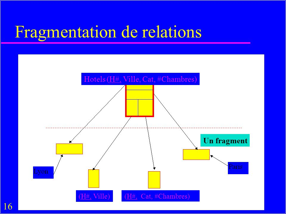 Fragmentation de relations