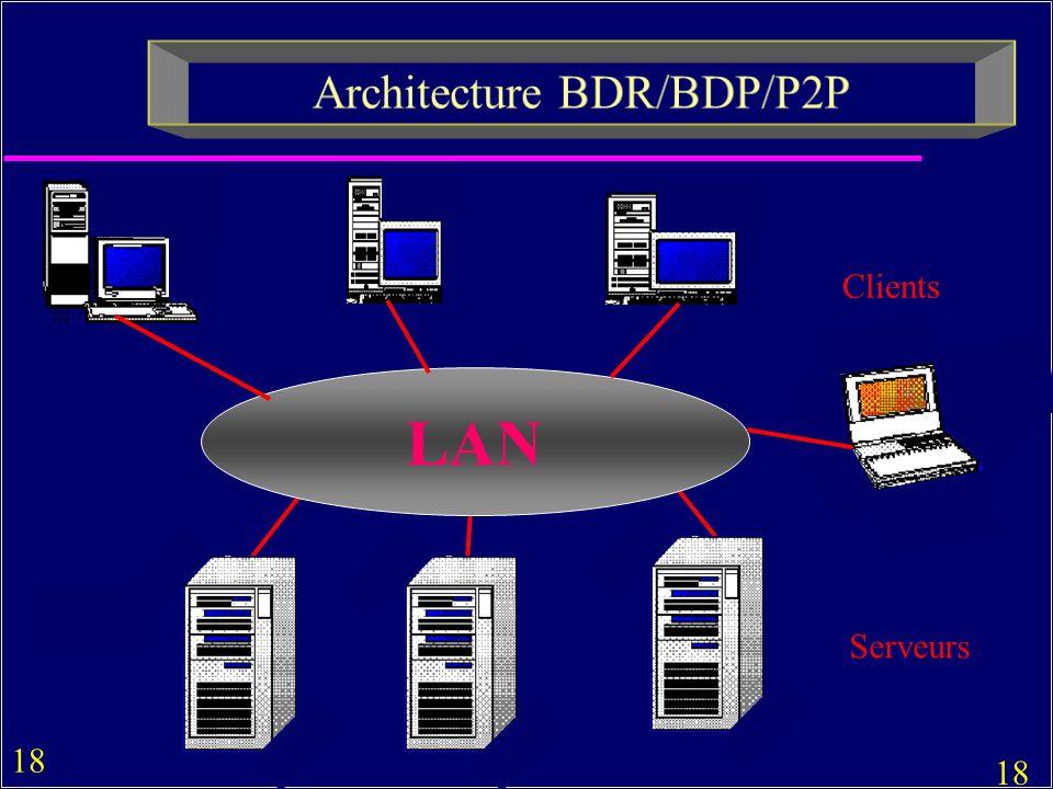 Architecture BDR/BDP/P2P