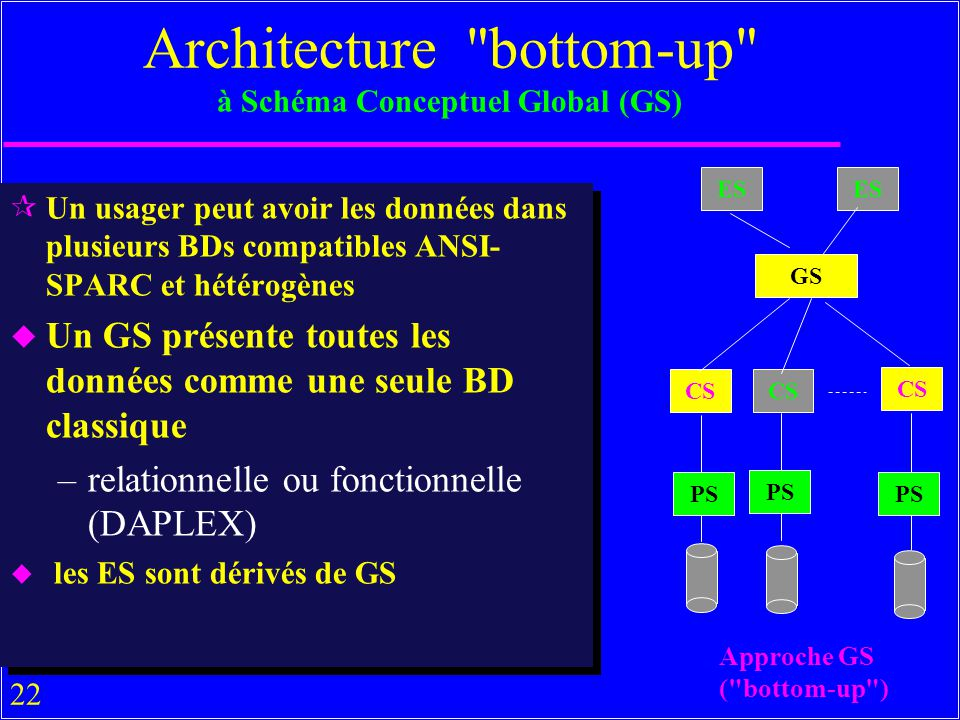 Architecture bottom-up à Schéma Conceptuel Global (GS)
